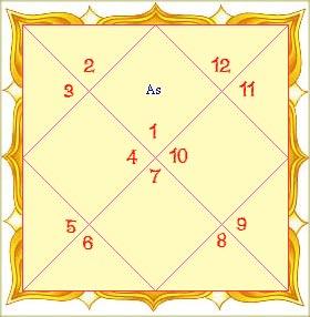 Birth date horoscope hindi kundli